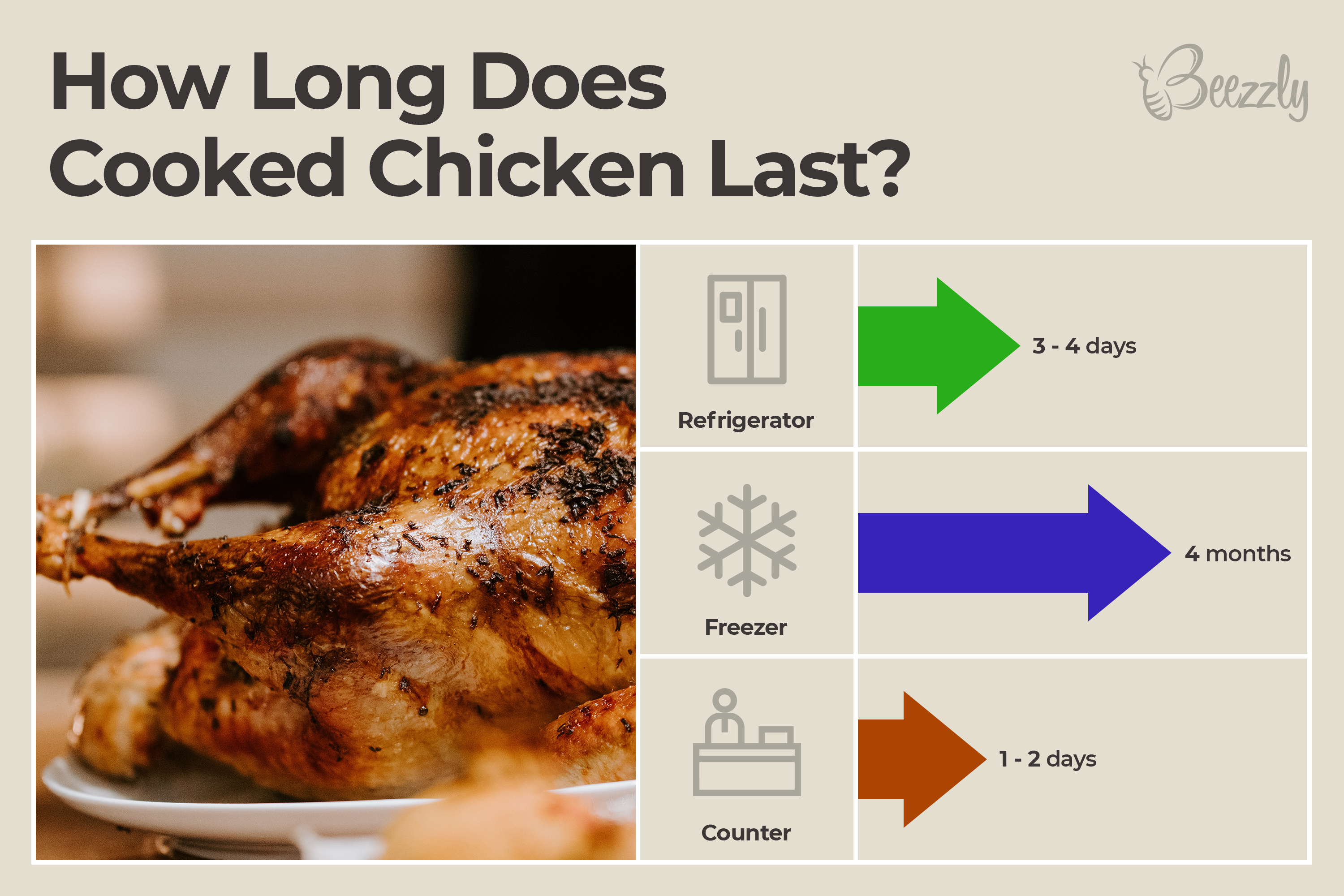 How long does cooked chicken last