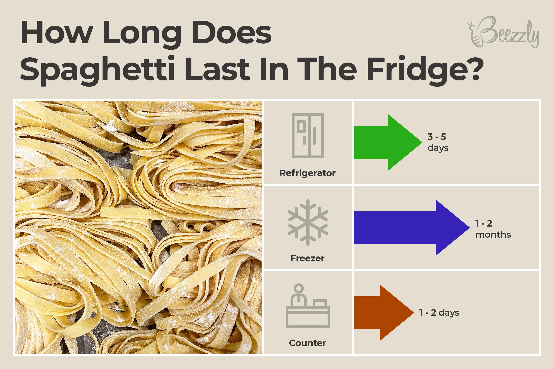 how long does spaghetti last in the fridge