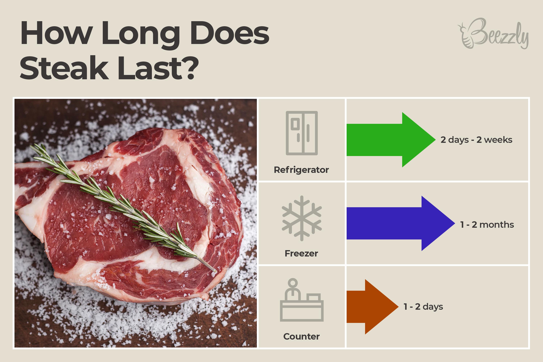 how long does steak last