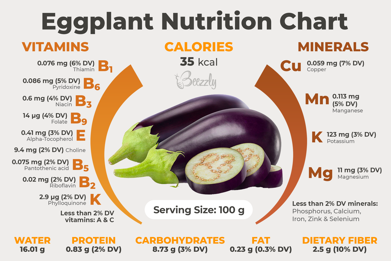 Eggplant Nutrition Chart