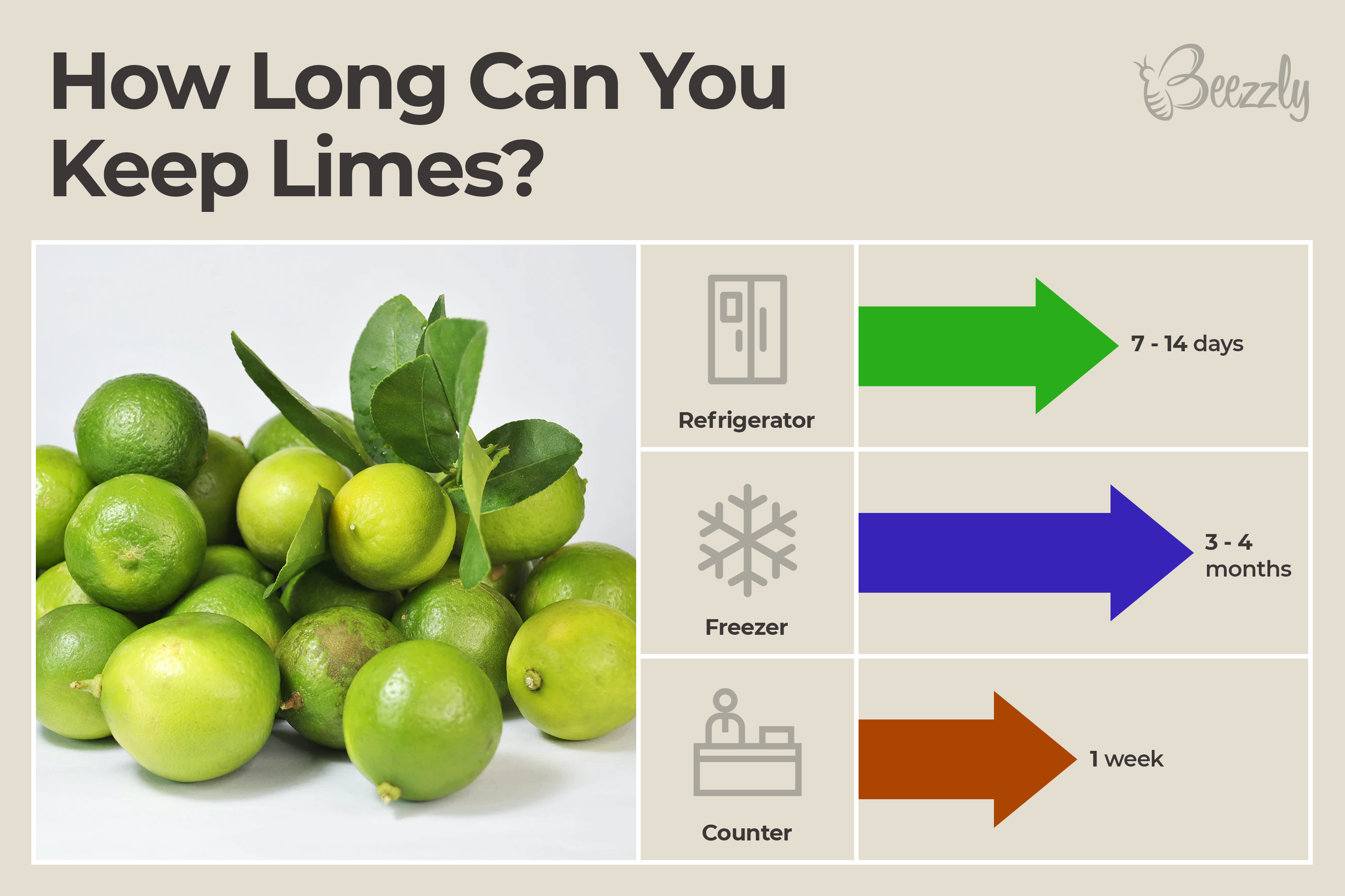 How Long Can You Keep Limes