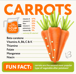 Can You Freeze Carrots