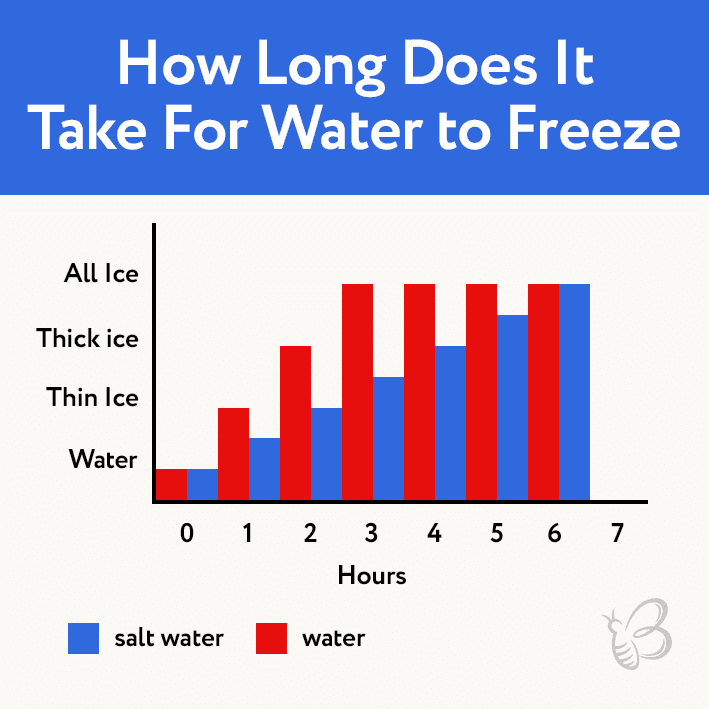 how long does it take for water to freeze