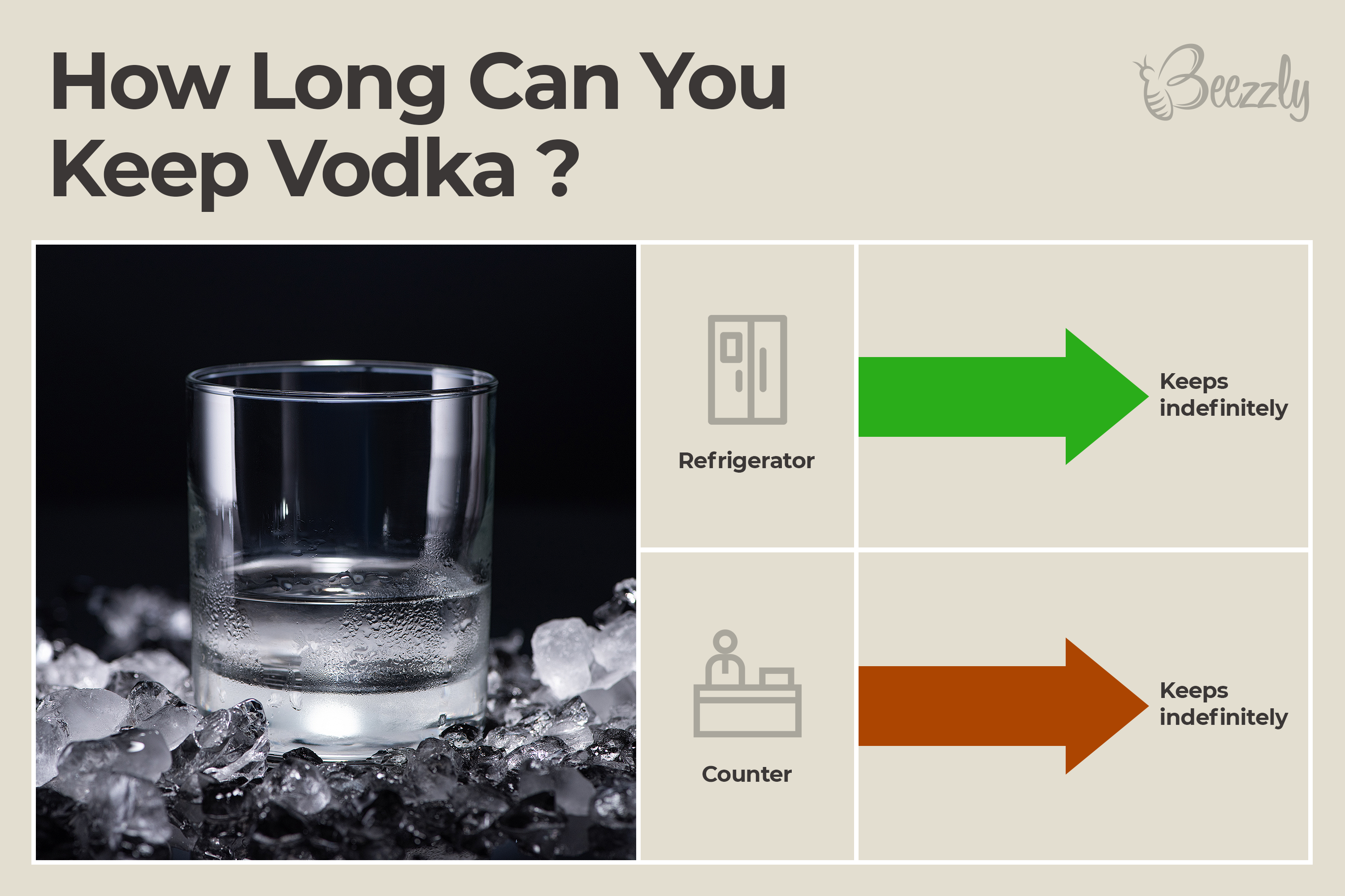 How Long Can You Keep Vodka