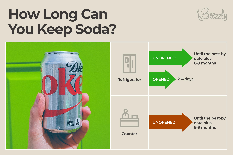 Can Soda Really Go Bad