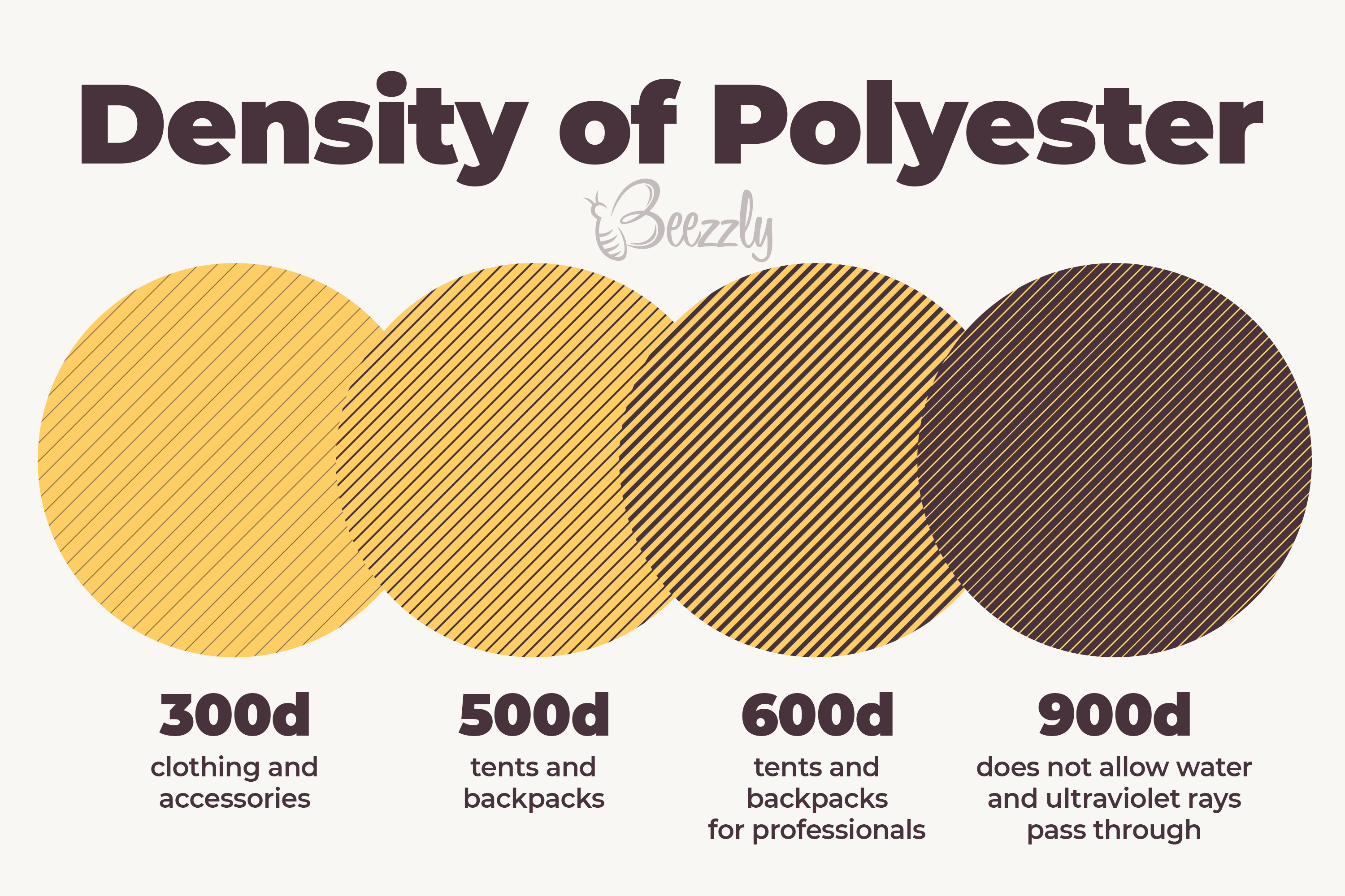 density of polyester