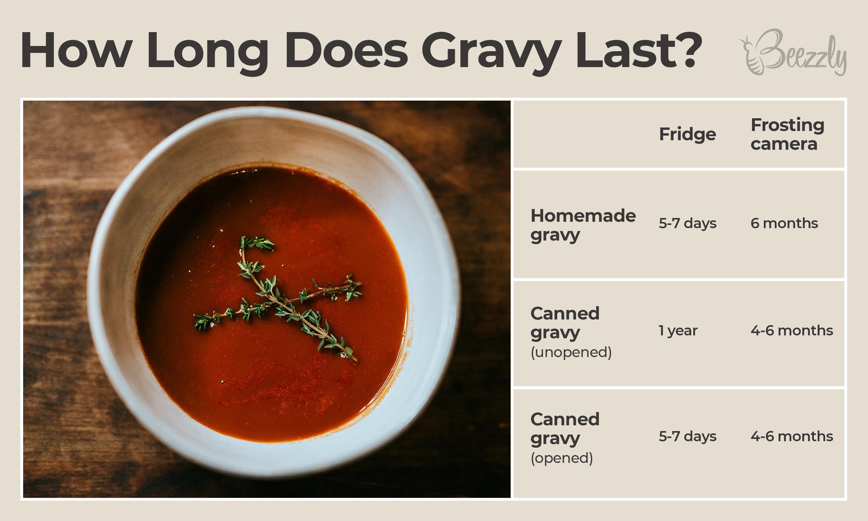 How Long Does Gravy Last