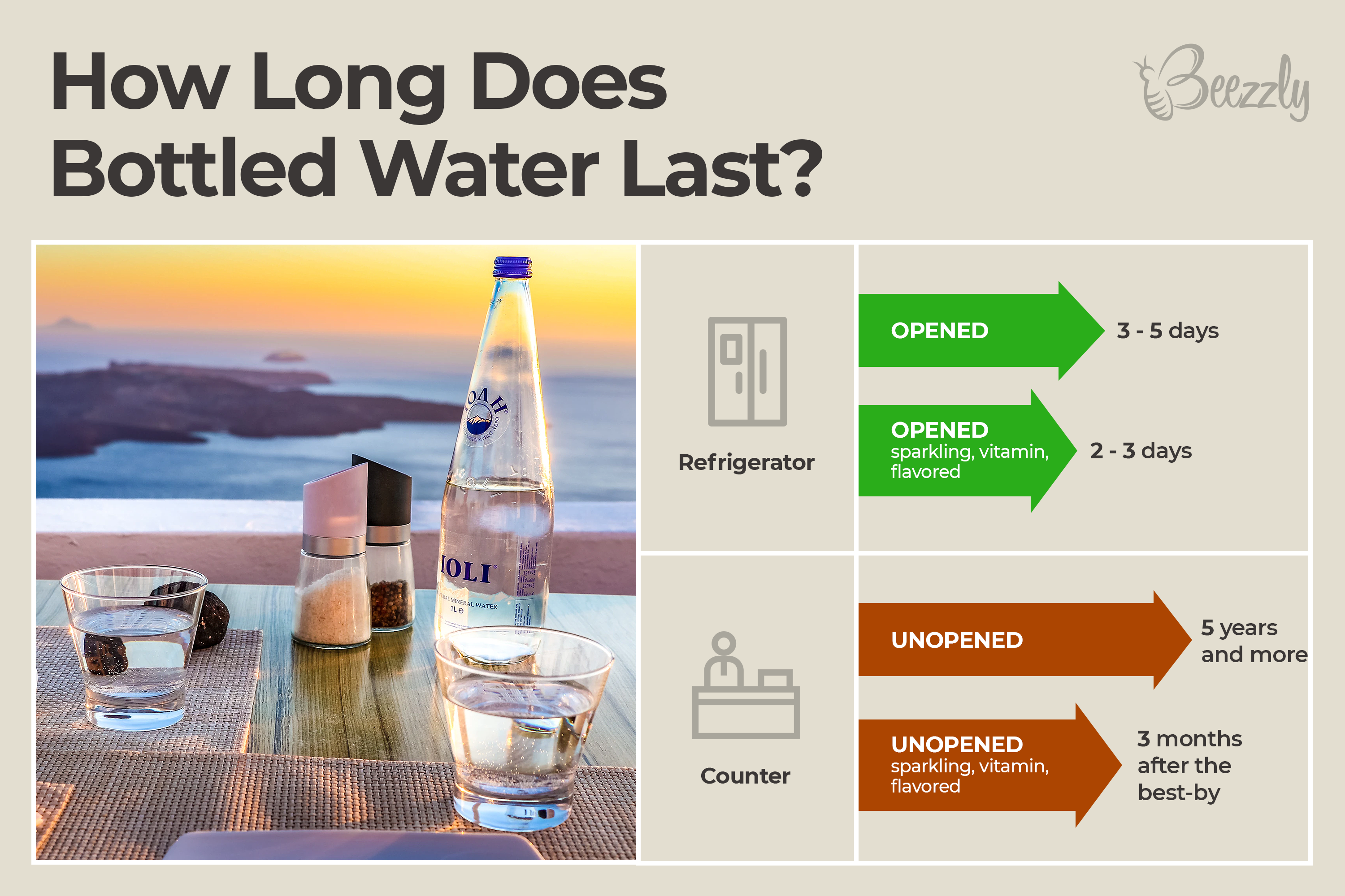 How Long Does Bottled Water Last For